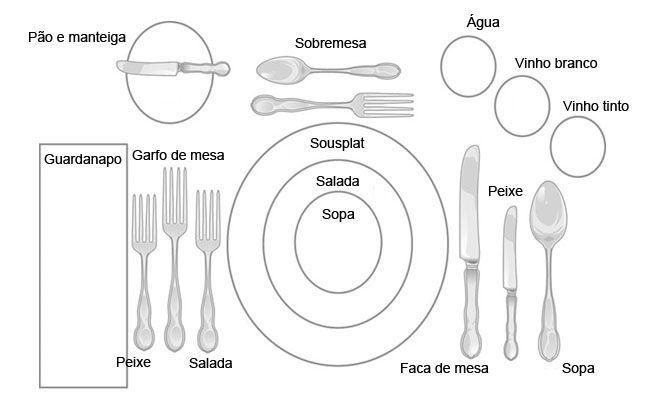 mesa2 Como se portar à mesa