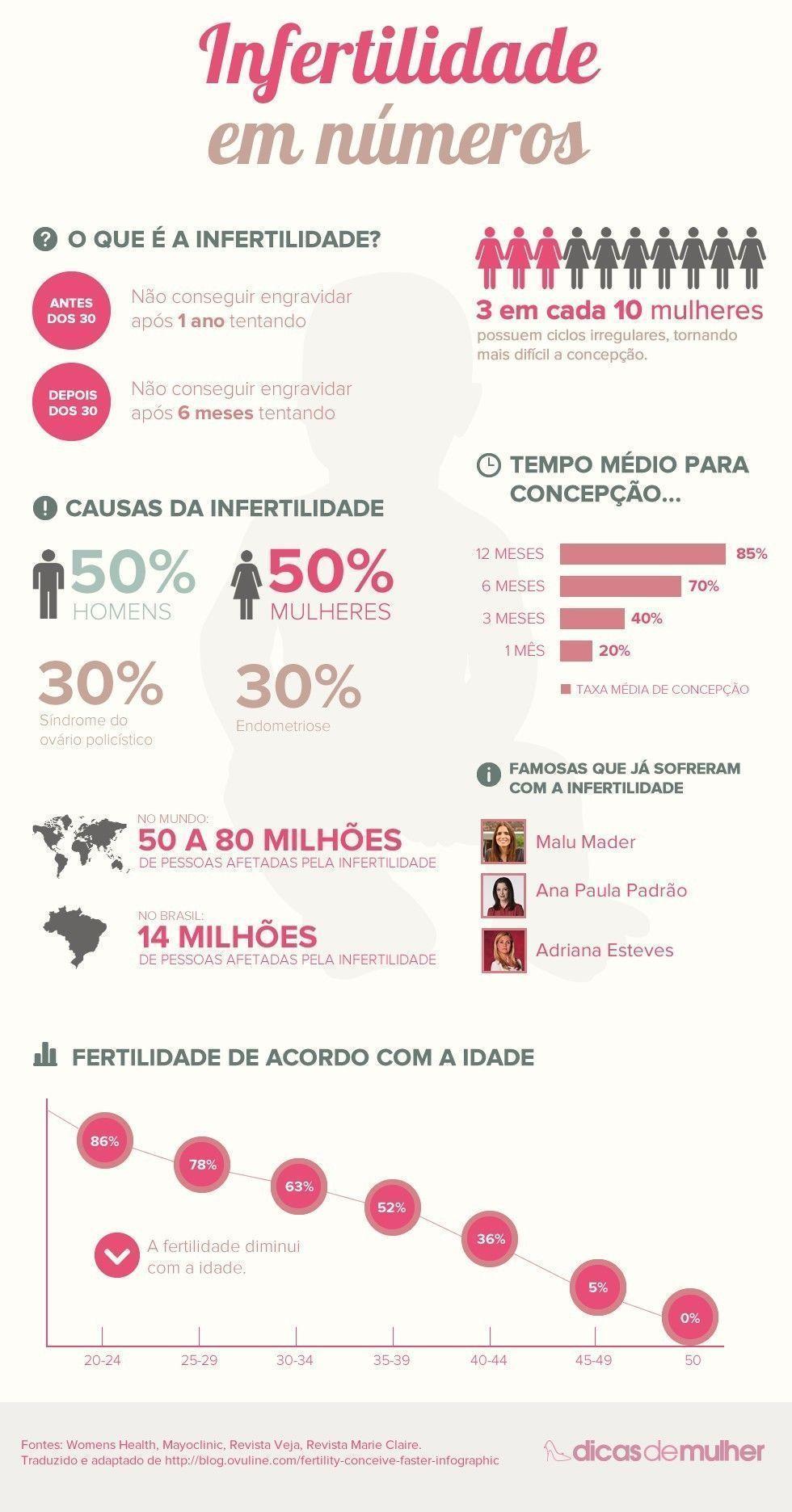 Infográfico: Infertilidade em números
