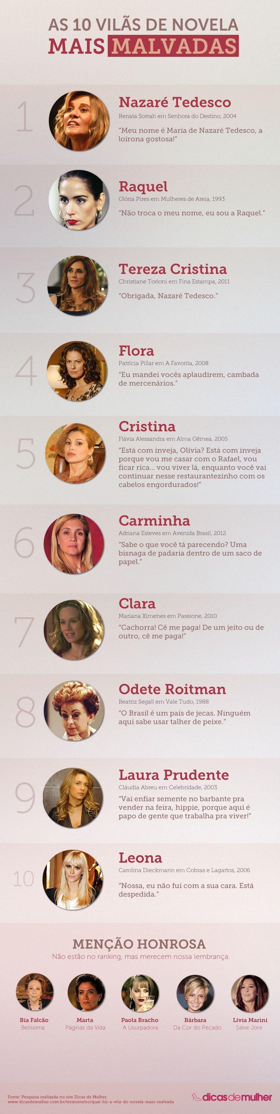 As 10 vilãs de novela mais malvadas de todos os tempos