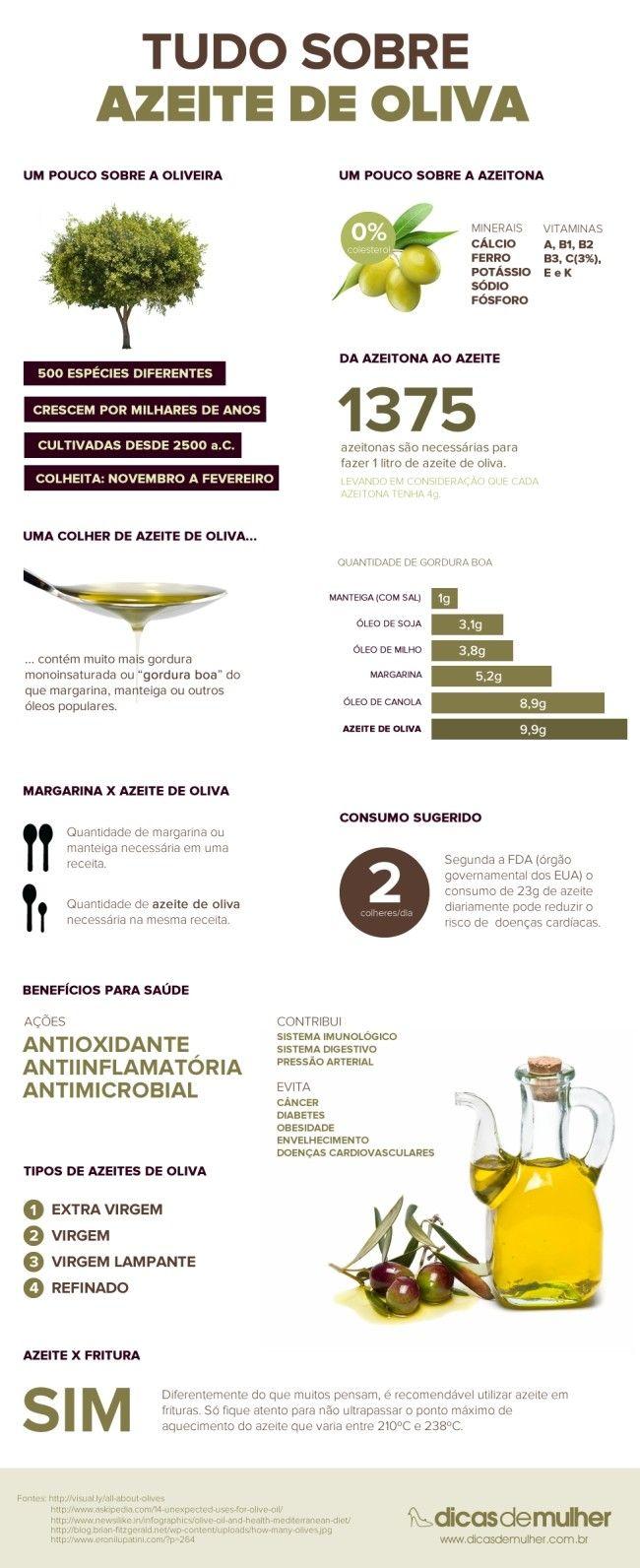 infografico azeite de oliva Como escolher o azeite na hora da compra