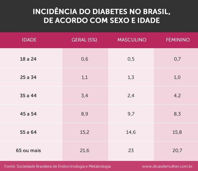 curiosidades sobre diabetes