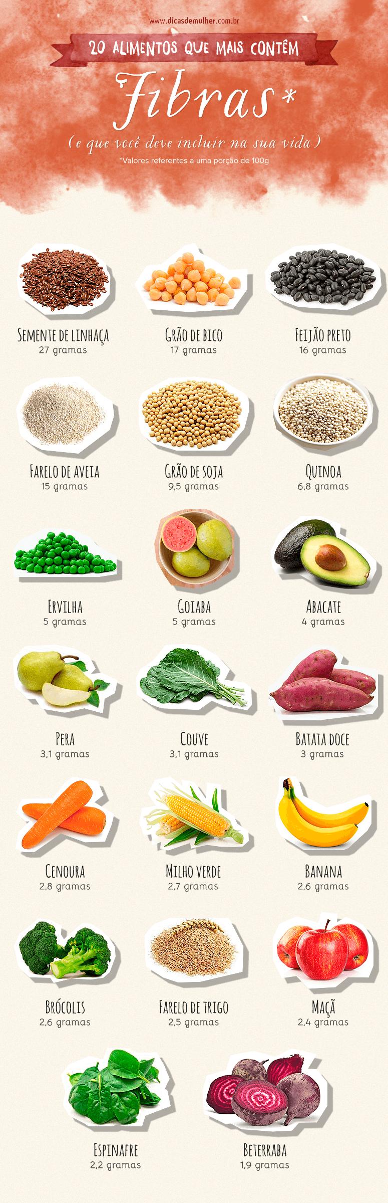 Alimentos ricos em fibras 20 op es para incluir na sua dieta - Alimentos que tienen fibra ...